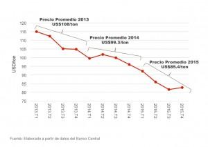 Los-precios-locales-del-cemento-disminuyen