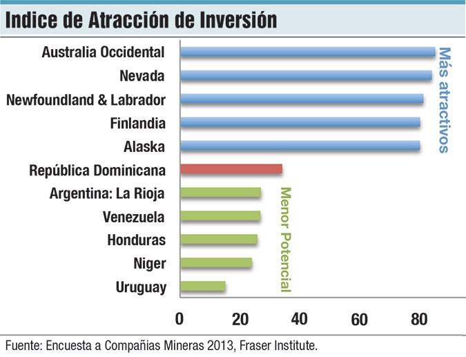 Indice-de-atraccion-de-inversion