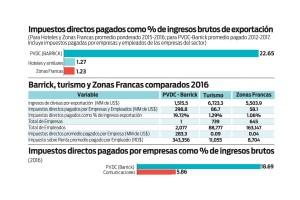 impuestos-directos-pagados-como-porciento-de-ingresos-brutos-de-exportacion