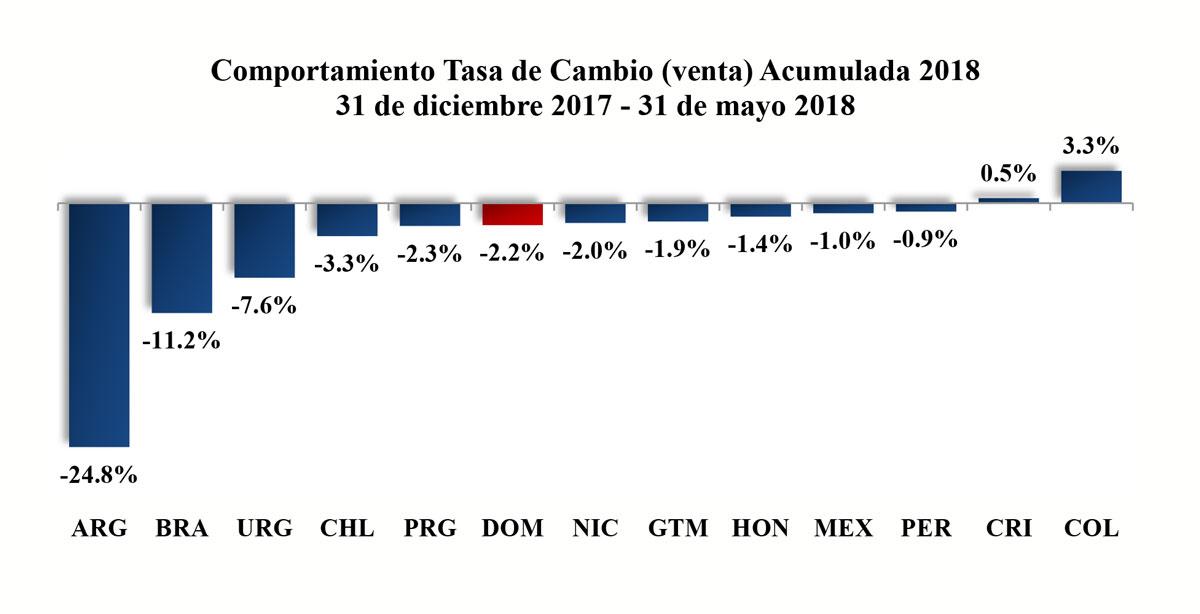 Comportamiento-Tasa-de-Cambio-venta-Acumulada-2018