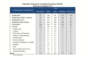 Indicador-Mensual-de-Actividad-Económica-IMAE