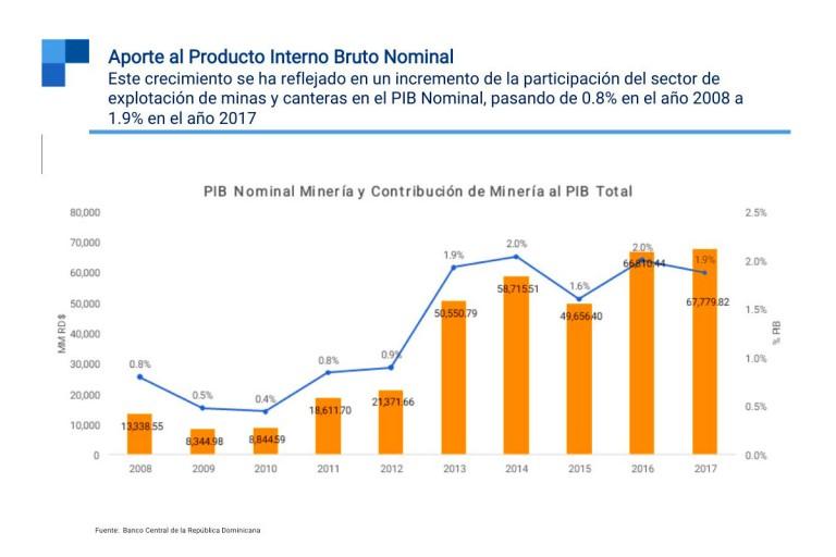 Minería,-el-sector-que-más-contribuyó-a-las-exportaciones-dominicanas-entre-2010-2017