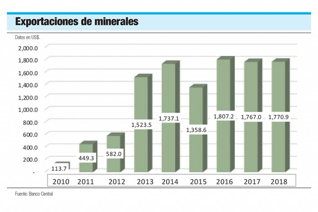 exportaciones-de-minerales