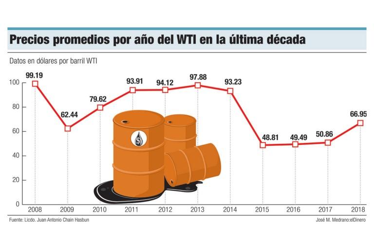 Precios-promedios-por-ano-del-WTI-en-la-ultima-decada
